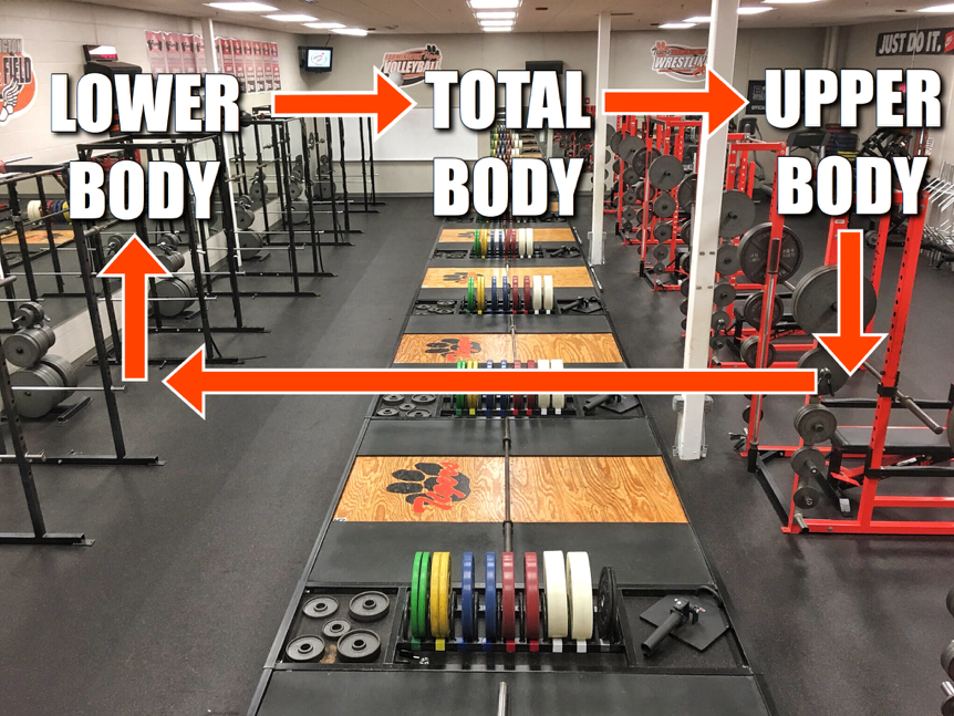 Weight Room Organization
